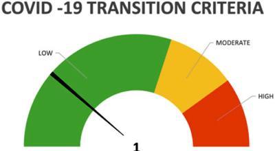 Waukesha Schools adds transition criteria gauge to dashboard