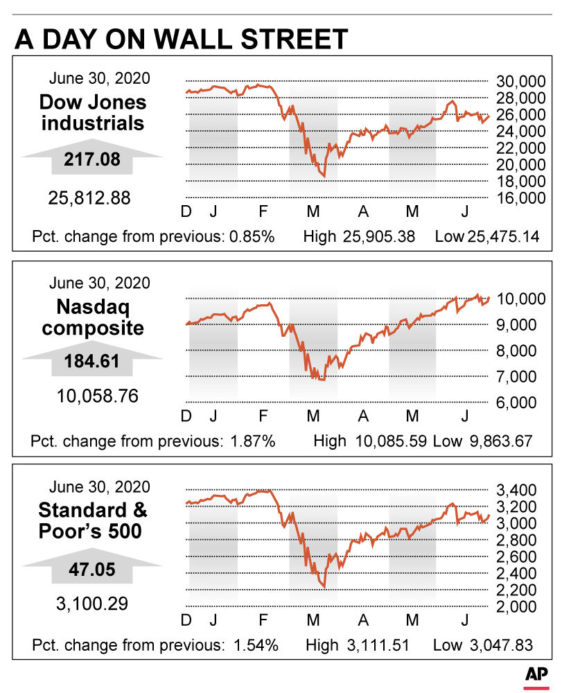 Stocks close out best quarter since 1998 with more gains - GRFX