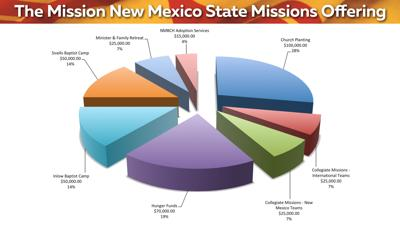 2019 Mission New Mexico Pie Chart