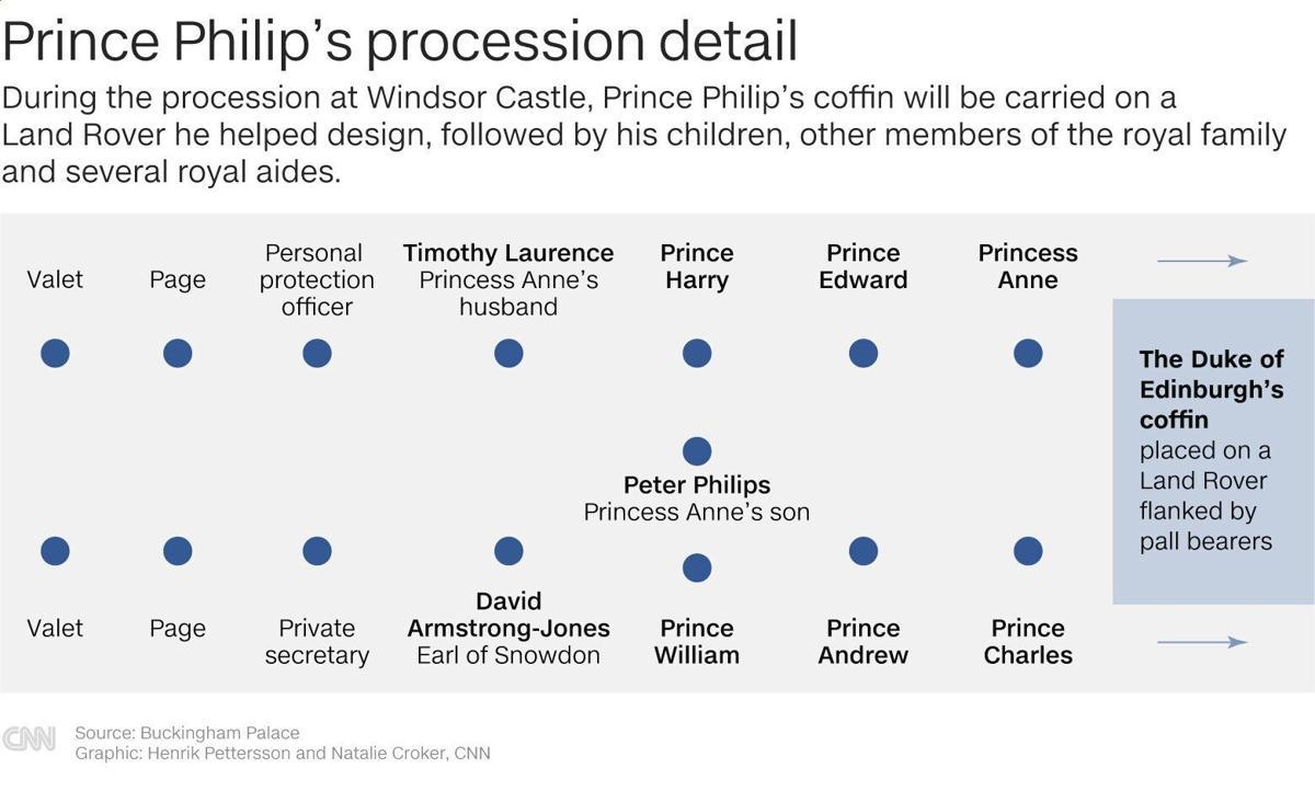 Prince Philip procession detail