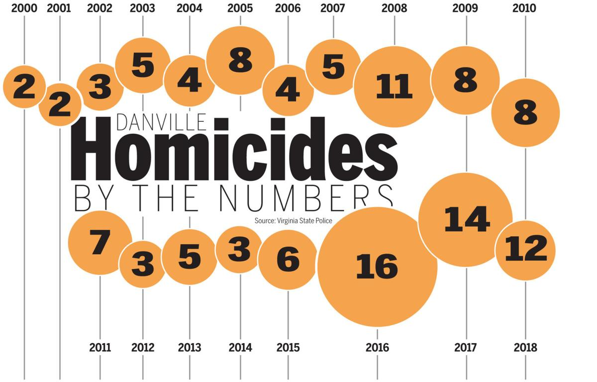 Danville homicides by the numbers