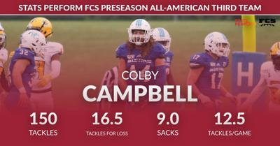 Campbell Selected to Stats Perform Preseason All-American Team