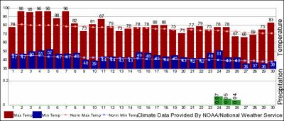 September temperatures