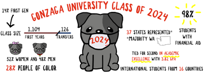 An Unprecedented Class: Gonzaga welcomes the class of 2024