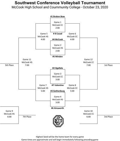 2020 SWC VB Tournament Bracket