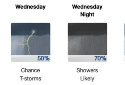 Grand Haven forecast
