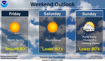 Grand Haven weekend forecast