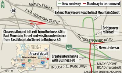 DOT: Changes will ease congestion on Business 40 in Kernersville