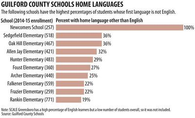 Guilford Schools home languages