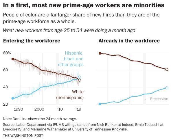 Minority workers 1
