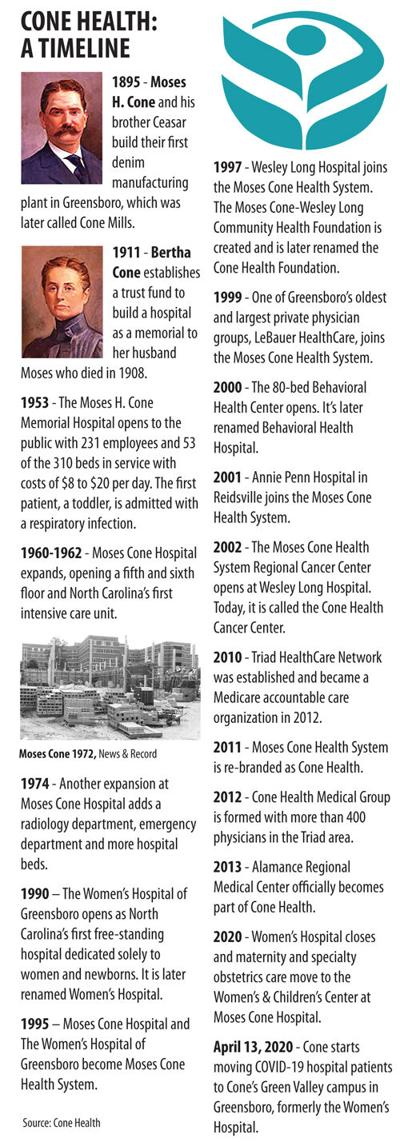 Cone Health through the years