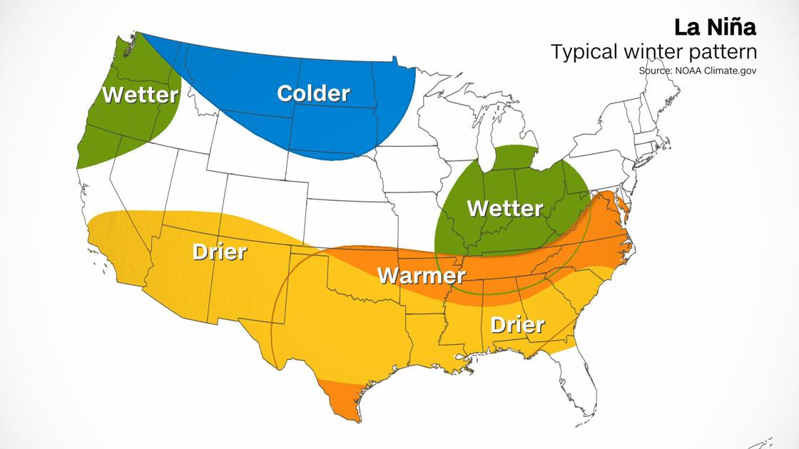 La Niña has arrived in the US and is sticking around. Here is what that means.