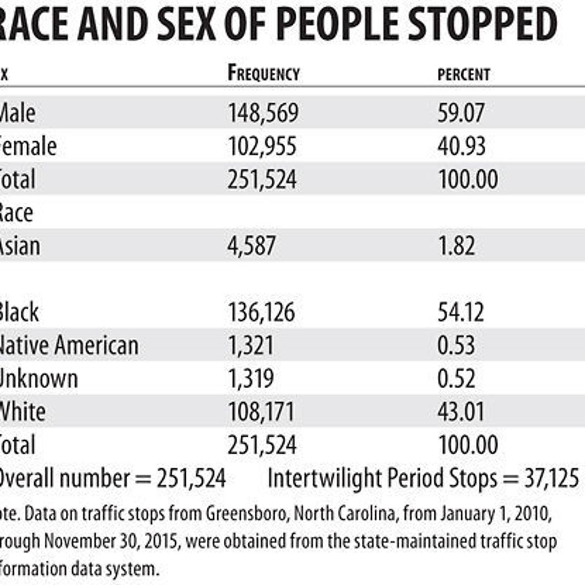 Raleigh report: No racial bias in Greensboro police traffic