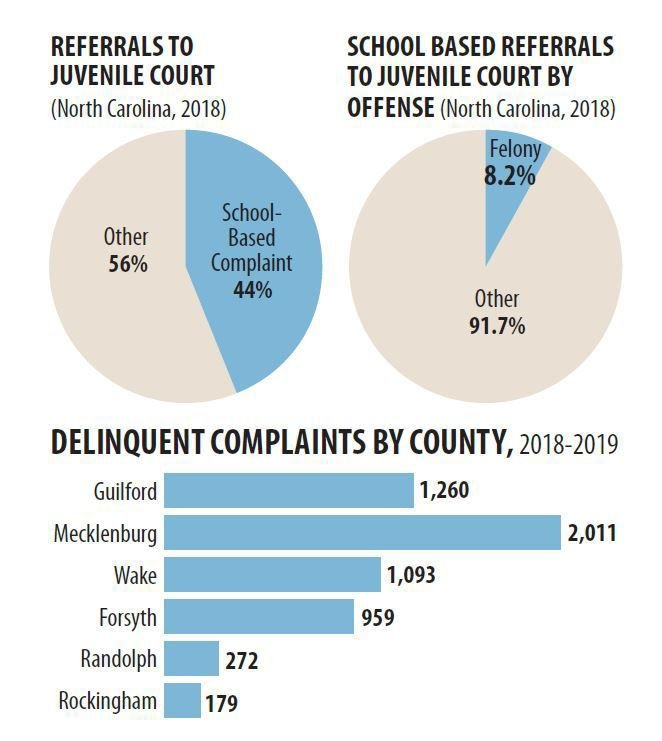 Juvenile referrals to court
