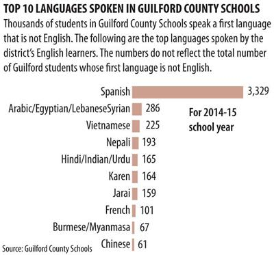 Top 10 Languages spoken in Guilford schools
