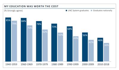 UNC System alumni survey graphic