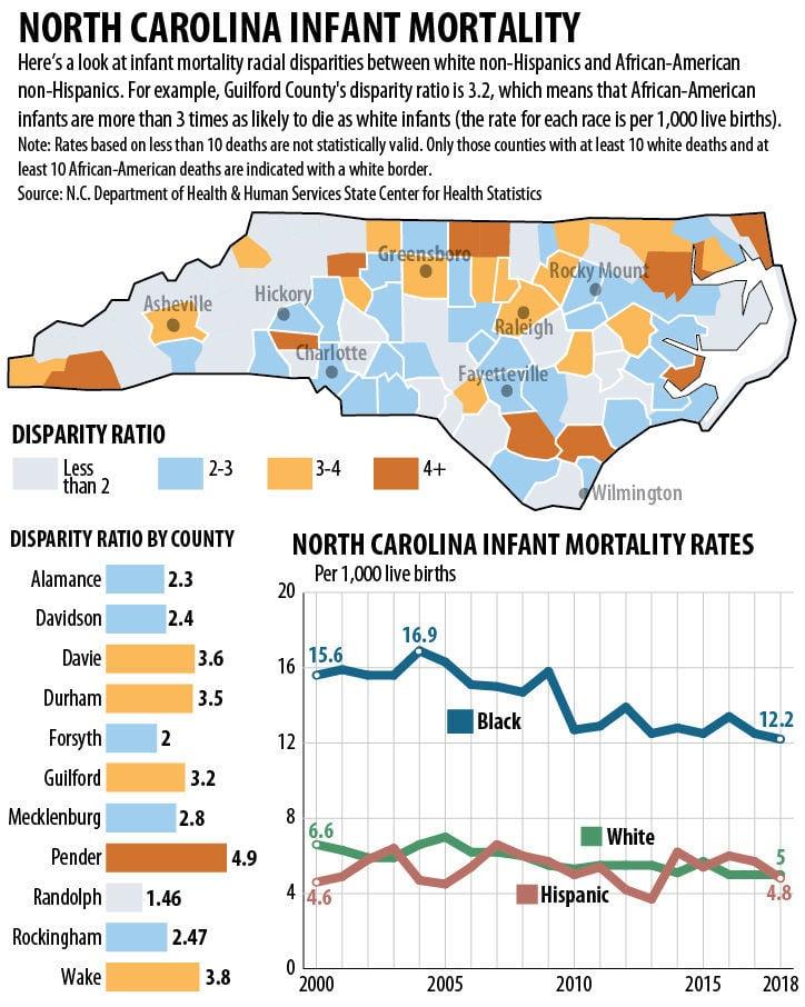 North Carolina infant mortality