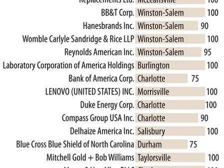 Seven Triad companies score highly on LGBT equality survey