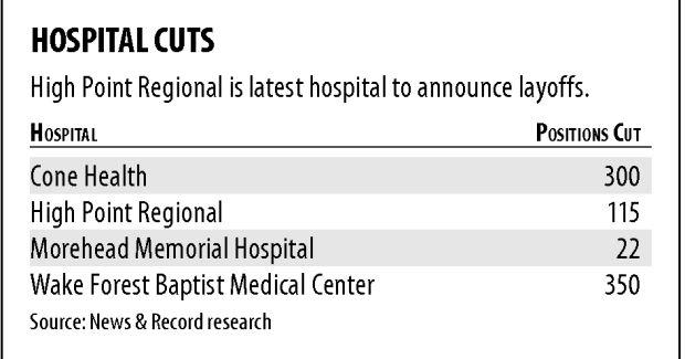 Another hospital to cut jobs | | greensboro com
