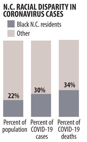 Racial disparities in N.C. coronavirus cases