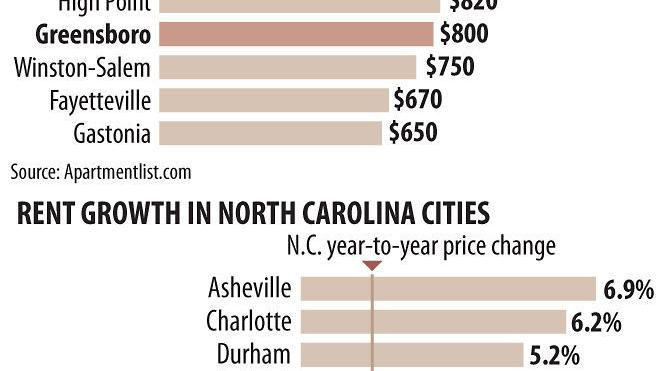 Greensboro Apartment Rental Rates Rising But Remain Affordable Compared With Other Cities Business