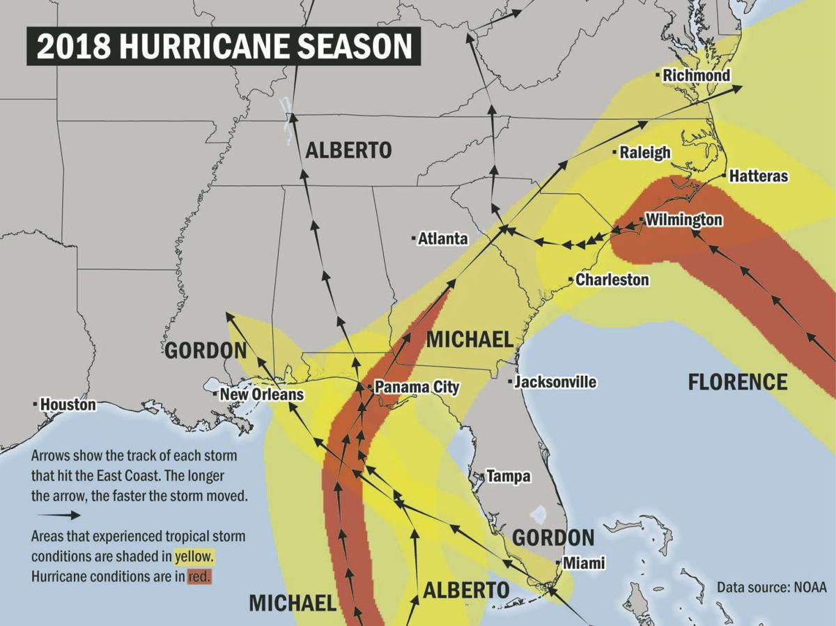 The 2018 hurricane season is finally over  Here are the
