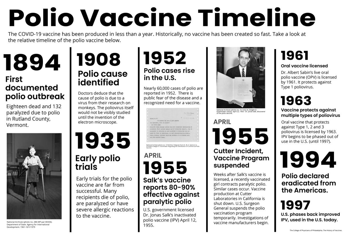 PolioTimelineEDITED.png