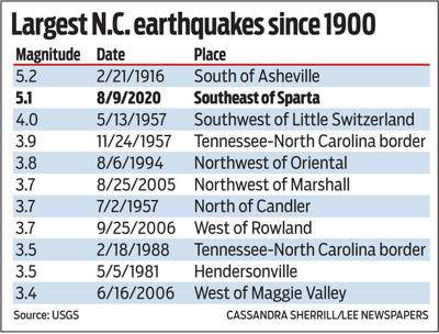 Largest N.C. earthquakes since 1900