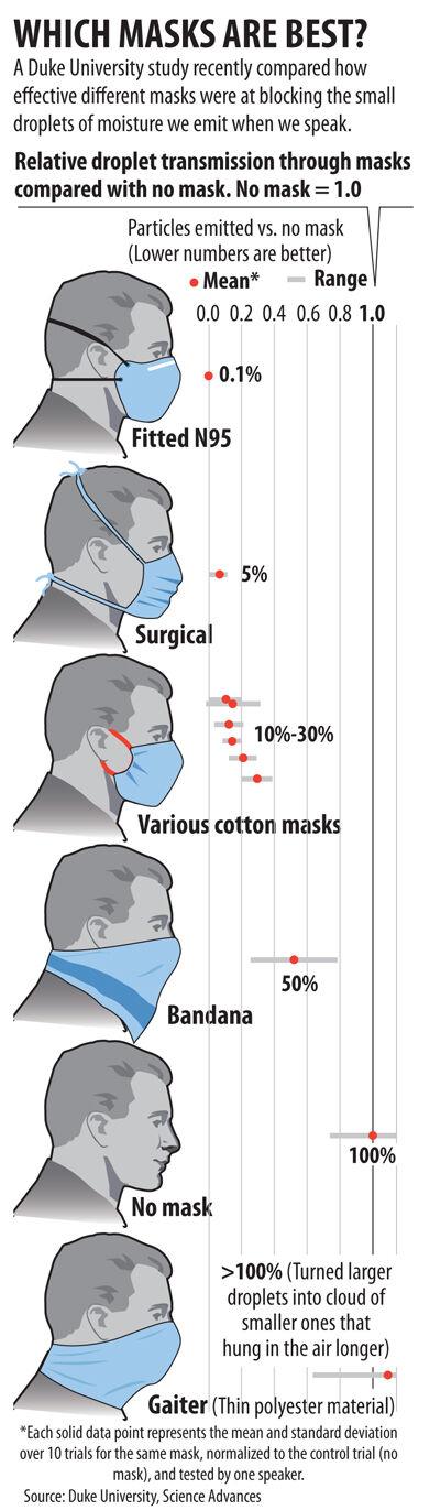 Comparing masks