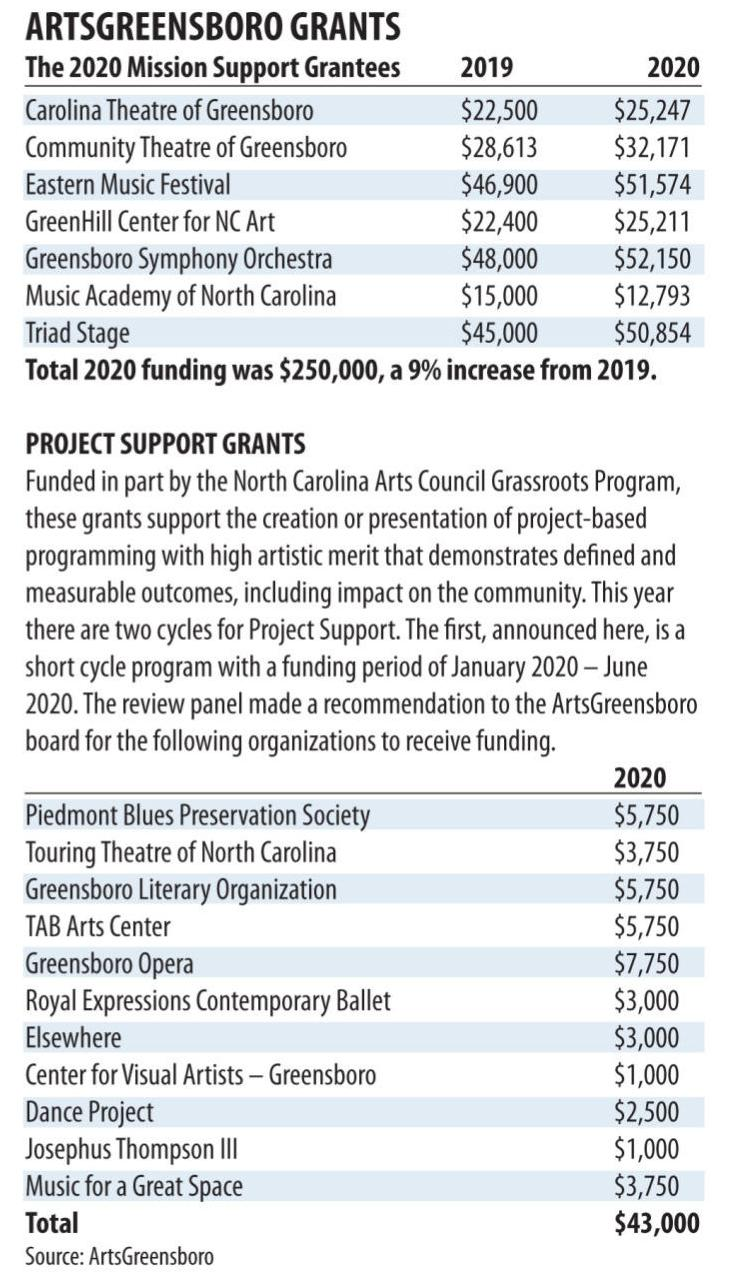 20200206g_nws_arts grants_chart
