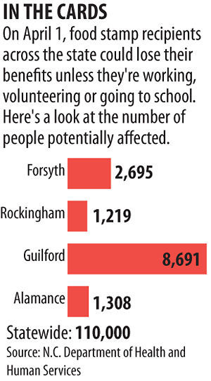 Guilford County Department Of Social Services Food Stamps