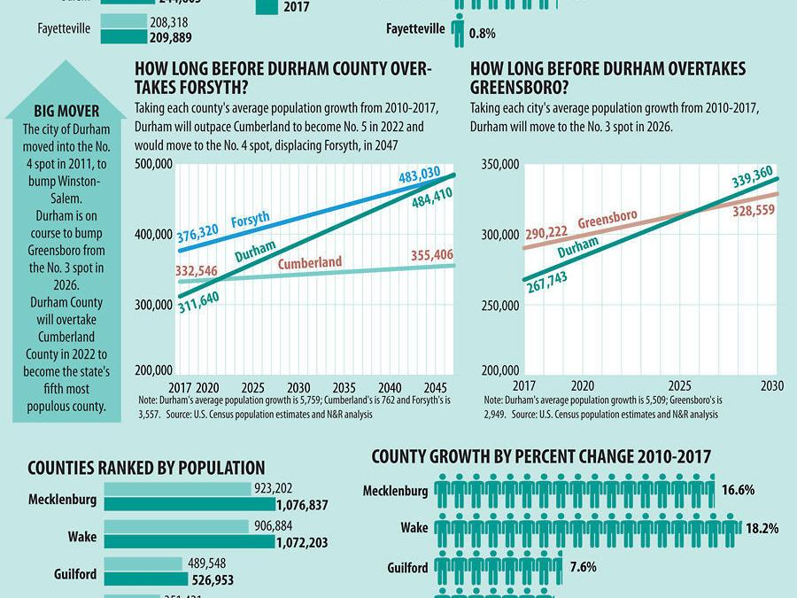 Durham On Track To Overtake Greensboro As 3rd Biggest Nc City In