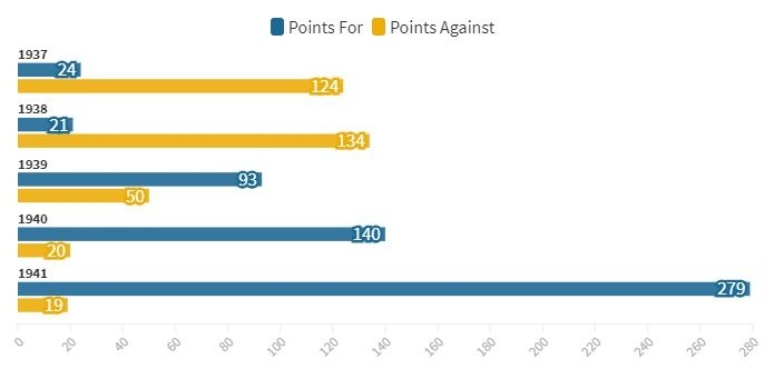 Romney 1937-41 Points For / Points Against