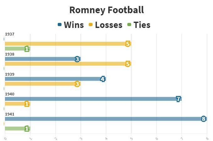 Romney Football 1937-41 Wins / Losses