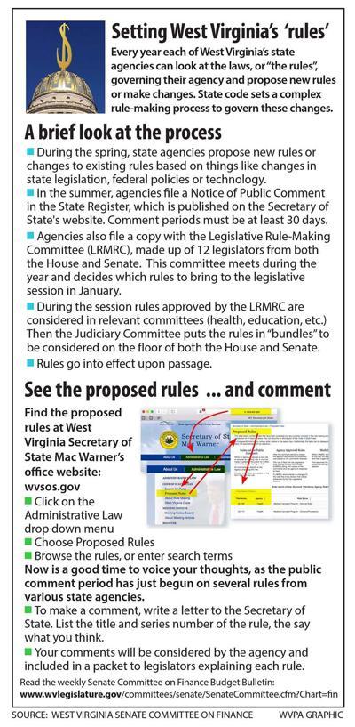 State at a glance