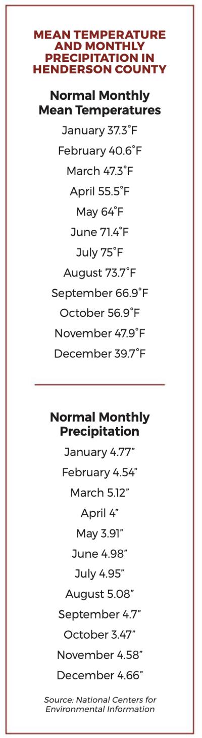 Precipitation - Facts and Figures