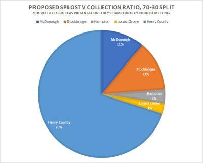 Illustration: Proposed 70/30 SPLOST V Revenue Split
