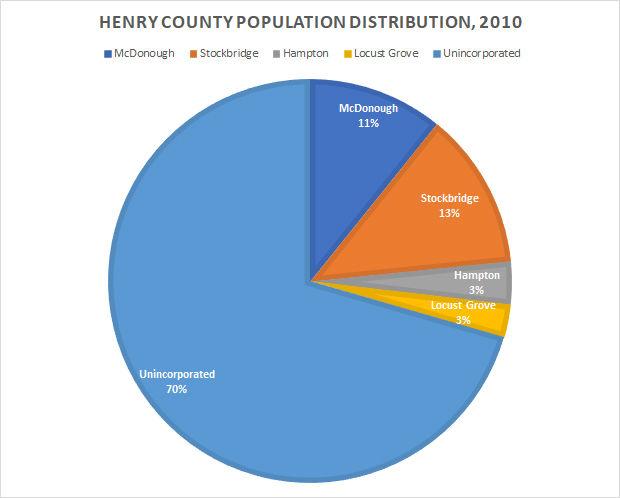 Illustration: Henry County Population Distribution 2010