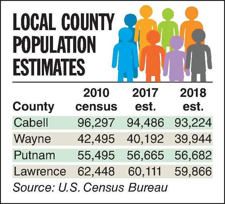 Most WV counties have lost population