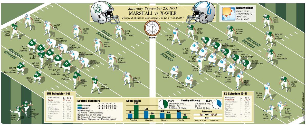 1971 starting lineup vs. Xavier