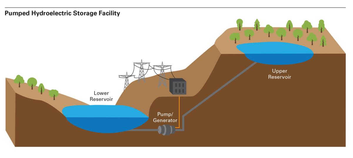 Dominion Energy Wants To Build Pumped Hydro Storage Facility In Coalfields