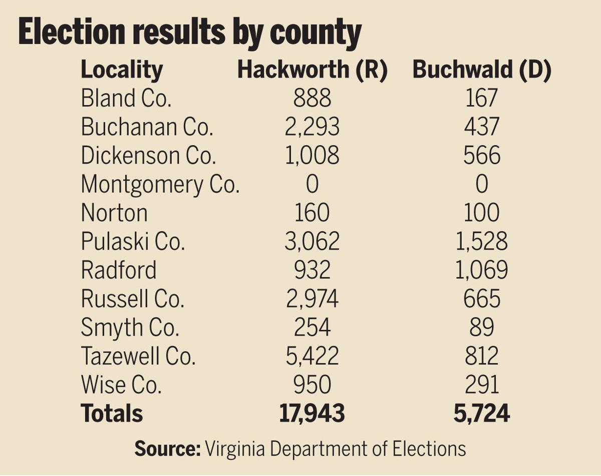 Virginia 38th Senate District Special Election 2021.jpg