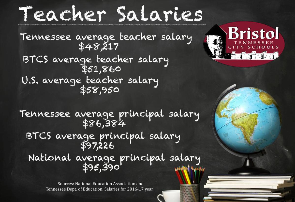 Bristol Tennessee Principals Paid Almost Double Teachers