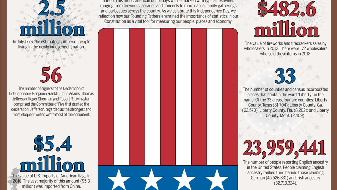 Independence Day: By The Numbers | News | heraldcourier com
