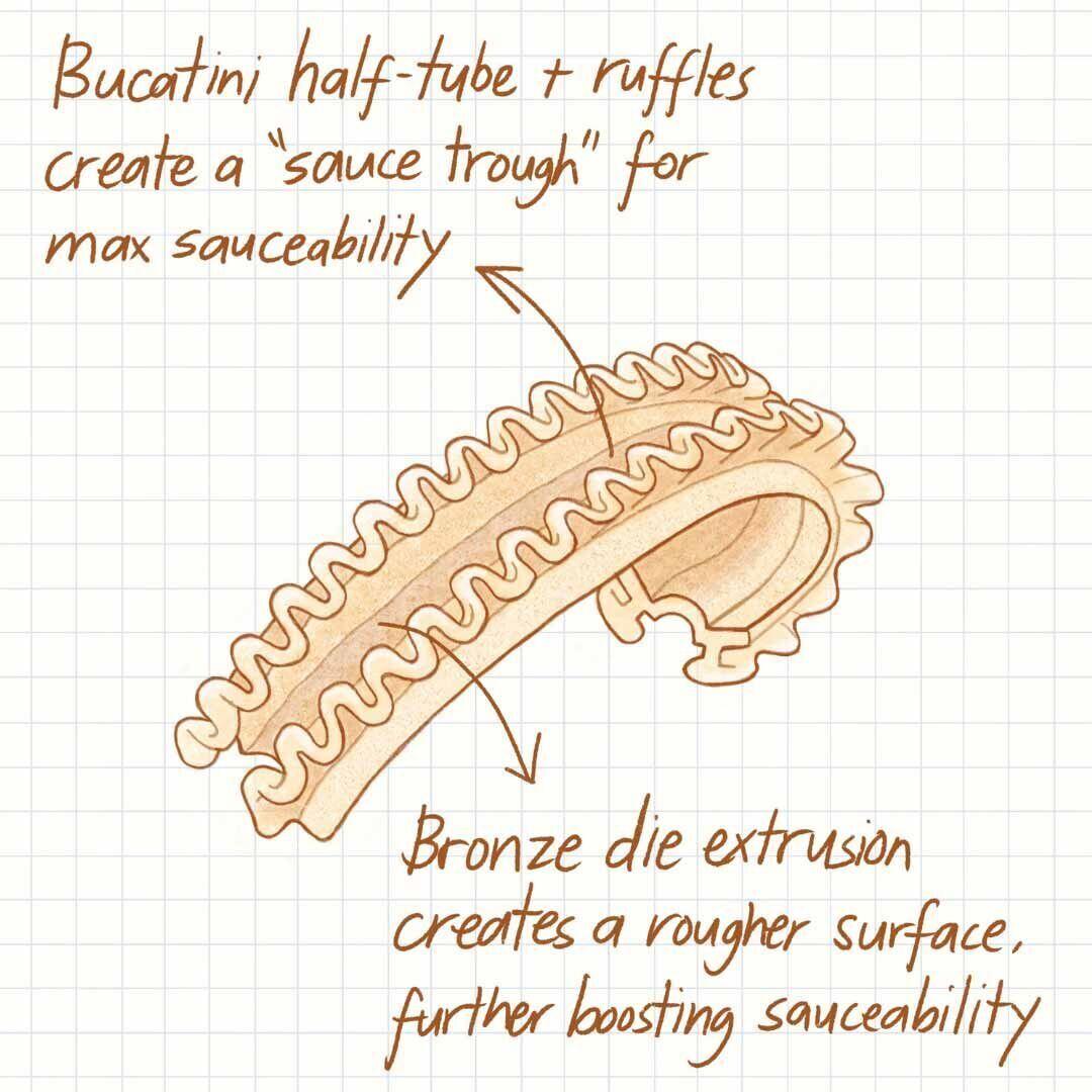 Sauceability