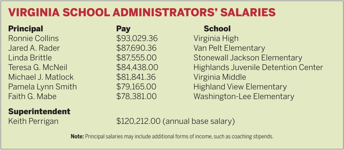 Bristol Virginia Teachers Paid Less Than State National Averages