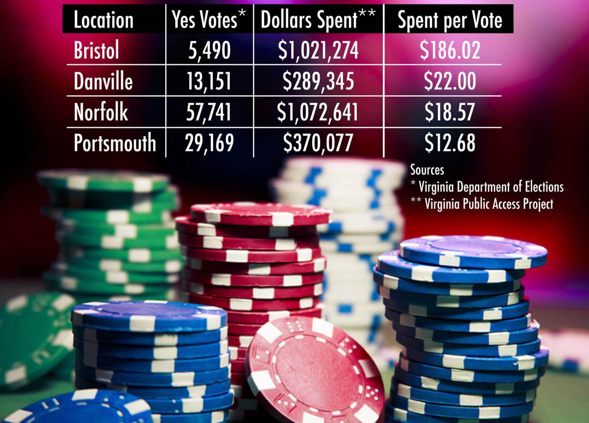 BHC 12062020 Casino Voting Numbers