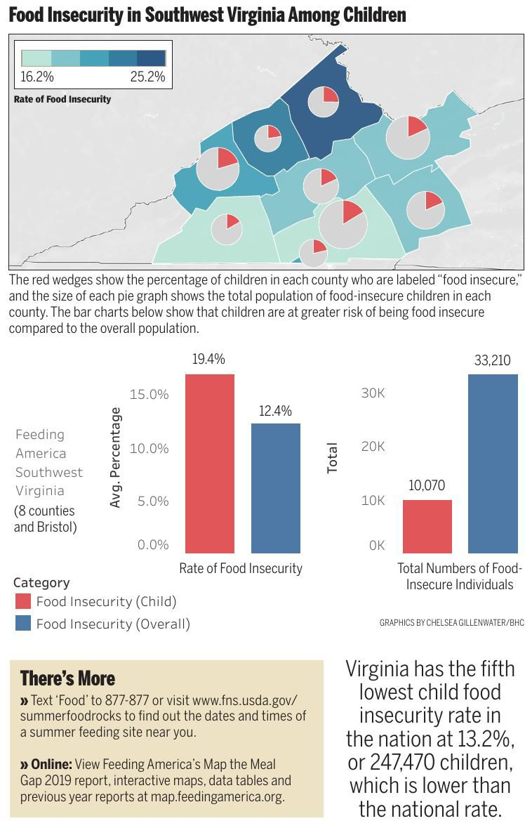 Food Insecurity in Southwest Virginia Among Children