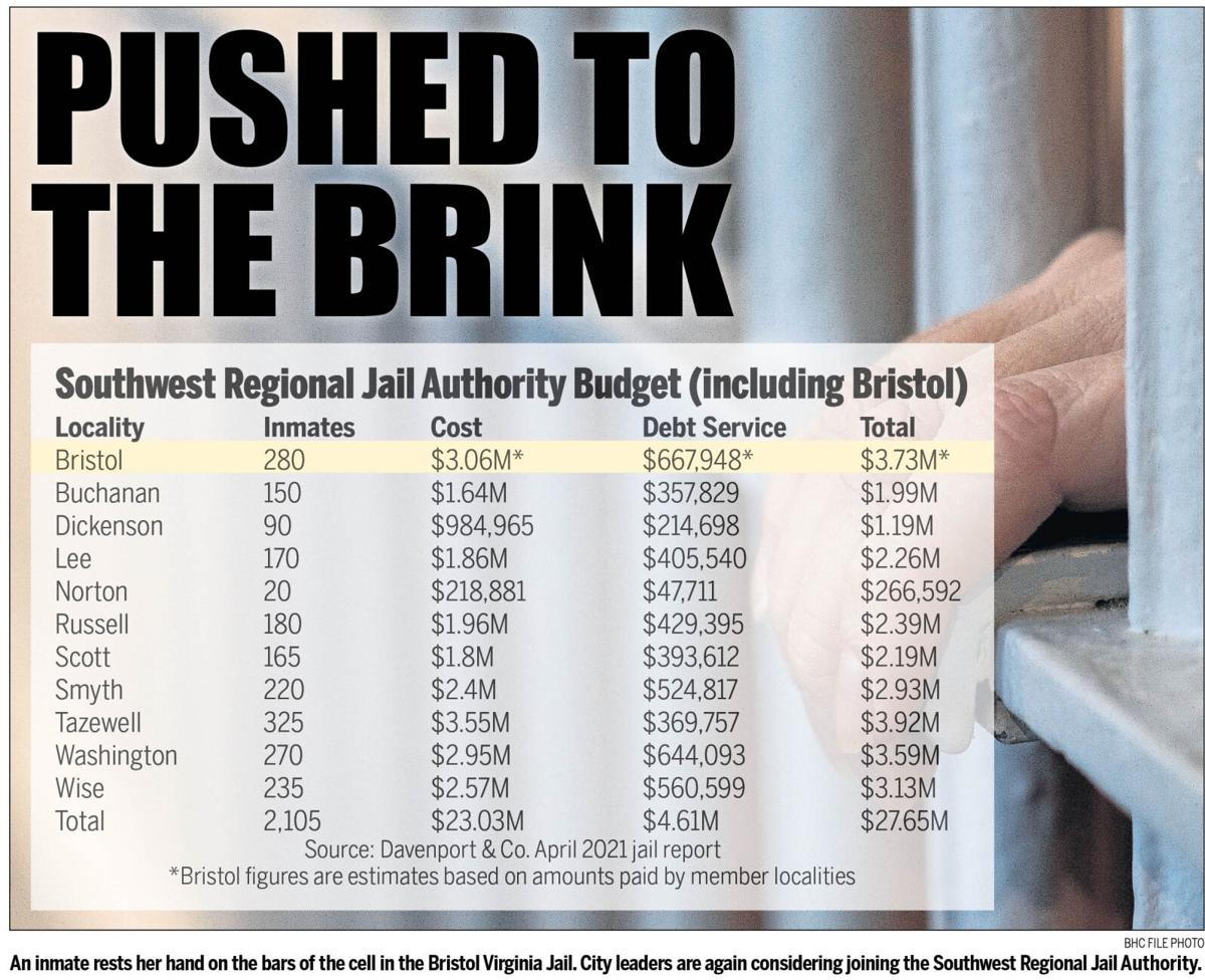SW Regional Jail Authority Budget