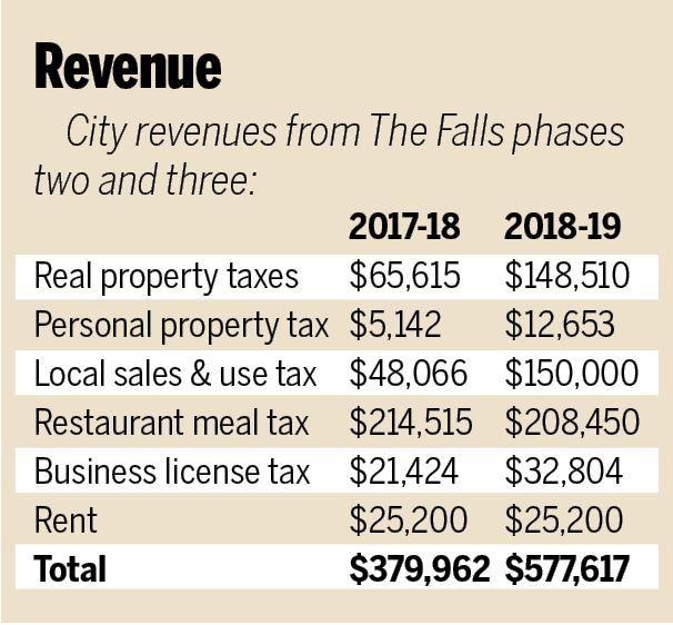 falls revenue.JPG
